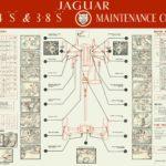 Jaguar S-Type Maintenance chart 1966