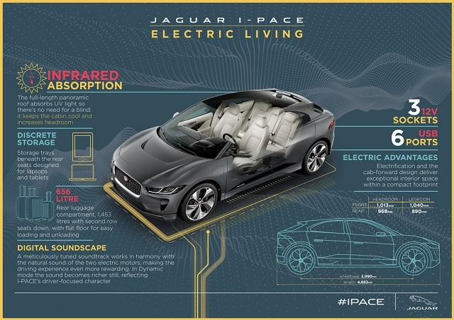 Jaguar I-PACE конструкция